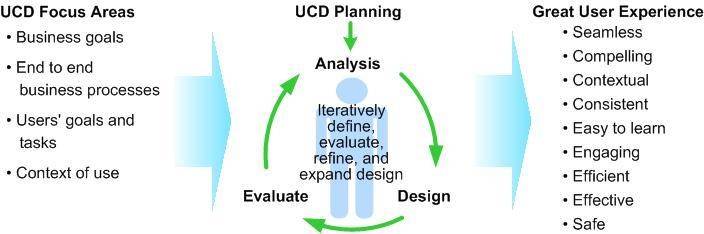 User Centered Design Ucd Jeff Brace